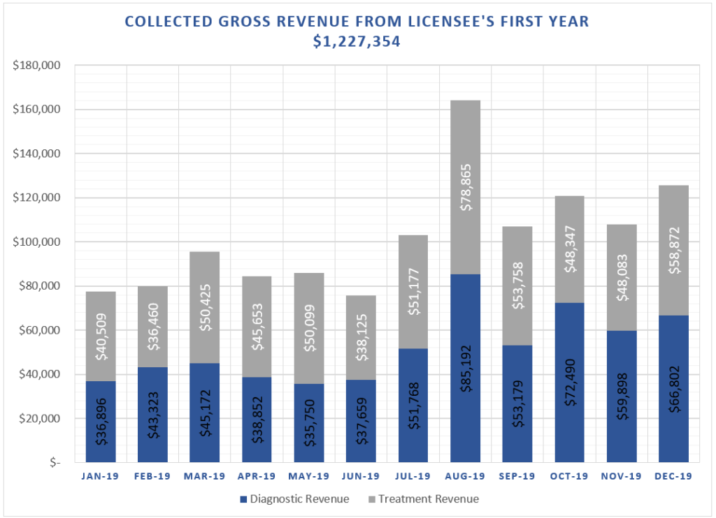 Graph of licensee gross revenue for 2019