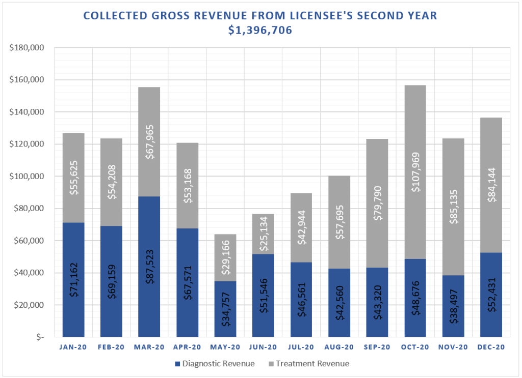 Graph of licensee gross revenue for 2020